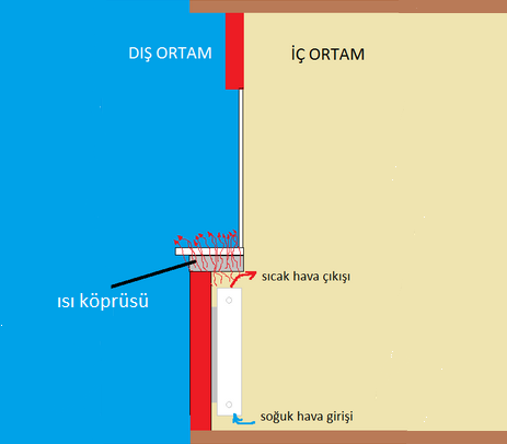 radyatör montajı hataları